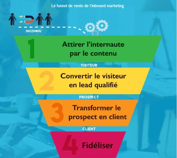 L'entonnoir de conversion en Marketing Web